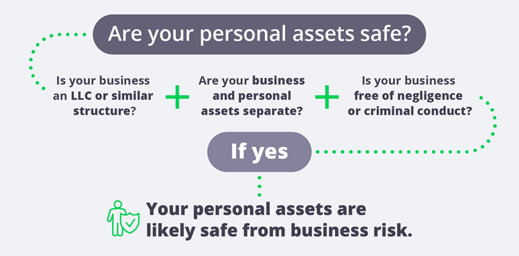LLC risks are your personal assets safe