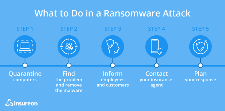 Steps to take if a ransomware attack occurs.
