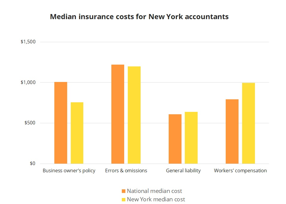 Median insurance costs for New York accountants.