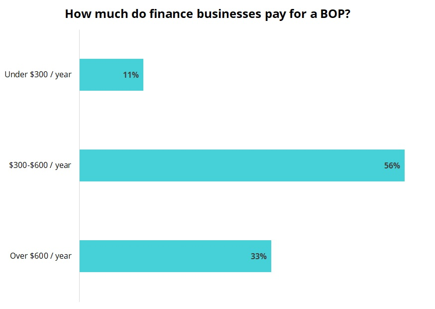 Cost of business owner's policy for finance and accounting businesses.