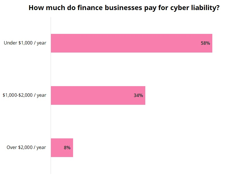 Cost of cyber liability insurance for finance and accounting businesses.