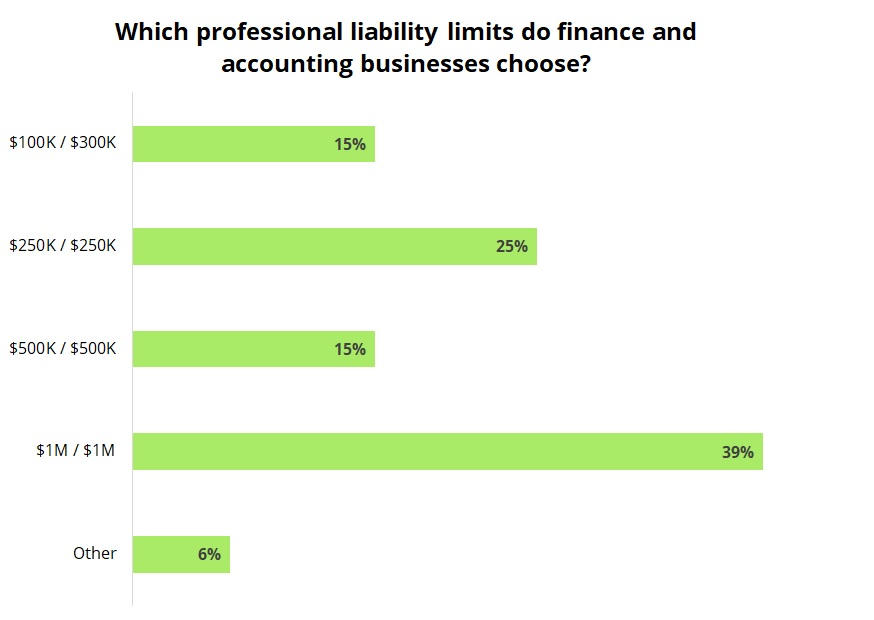 Which professional liability limits do finance and accounting companies choose?