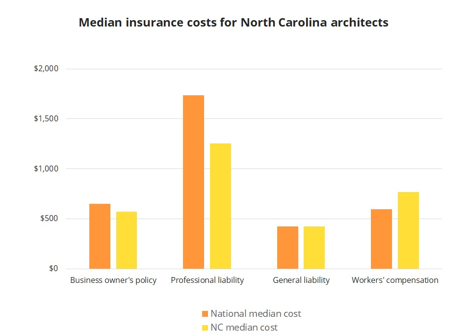 Median insurance costs for North Carolina architects.