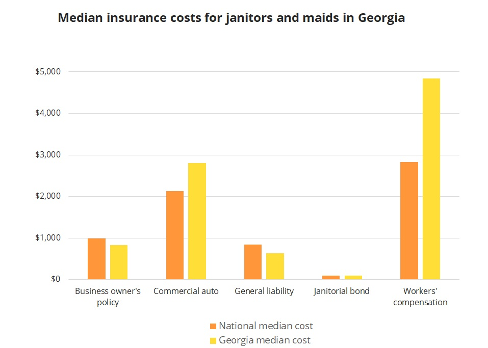 Median insurance costs for Georgia janitors and maids.