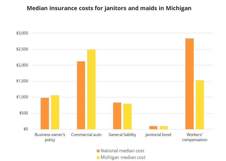 Median insurance costs for Michigan janitors and maids.