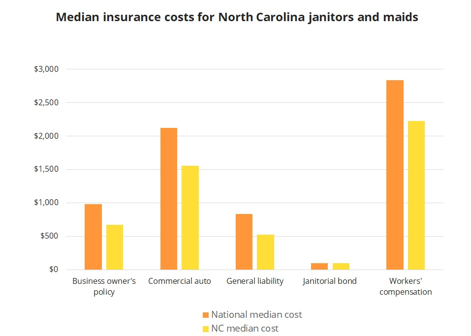 Median insurance costs for North Carolina janitors and maids.