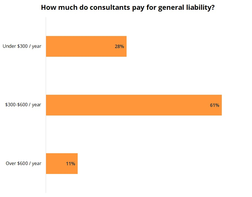 Cost of general liability insurance for consultants.