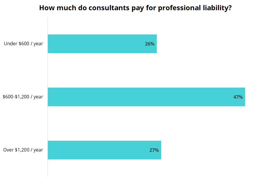 Cost of professional liability insurance for consultants.