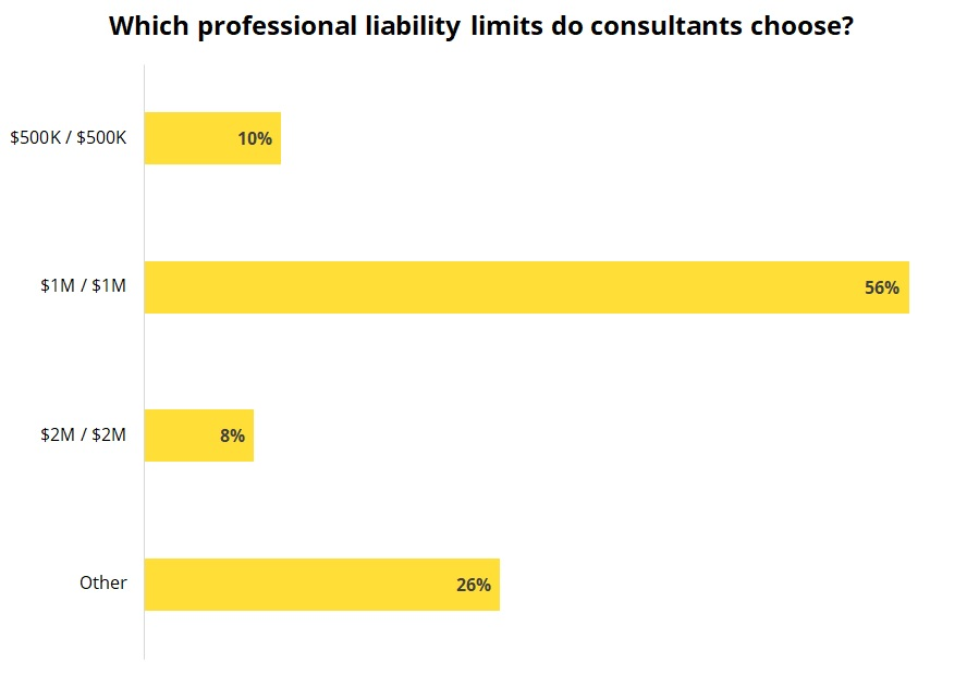 Which professional liability limits do consultants choose?