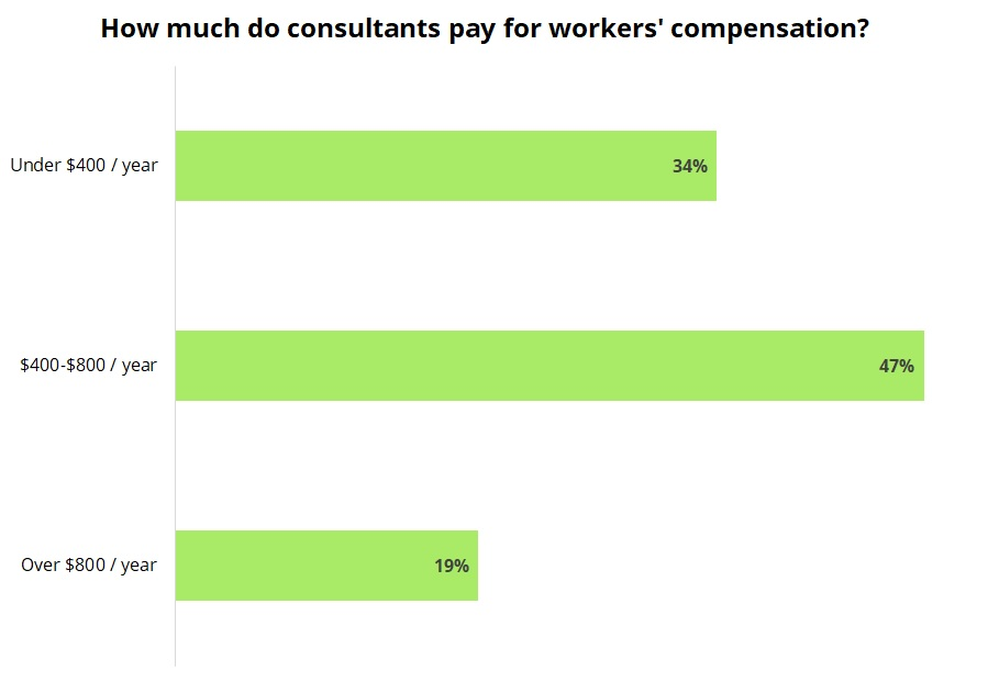 Cost of workers' compensation insurance for consultants.