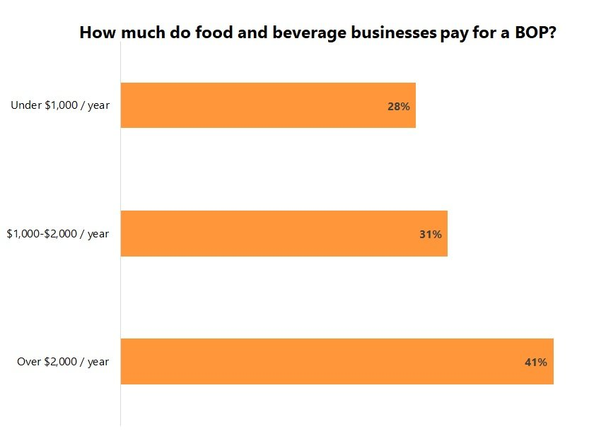 Cost of a business owner's policy for food and beverage businesses.