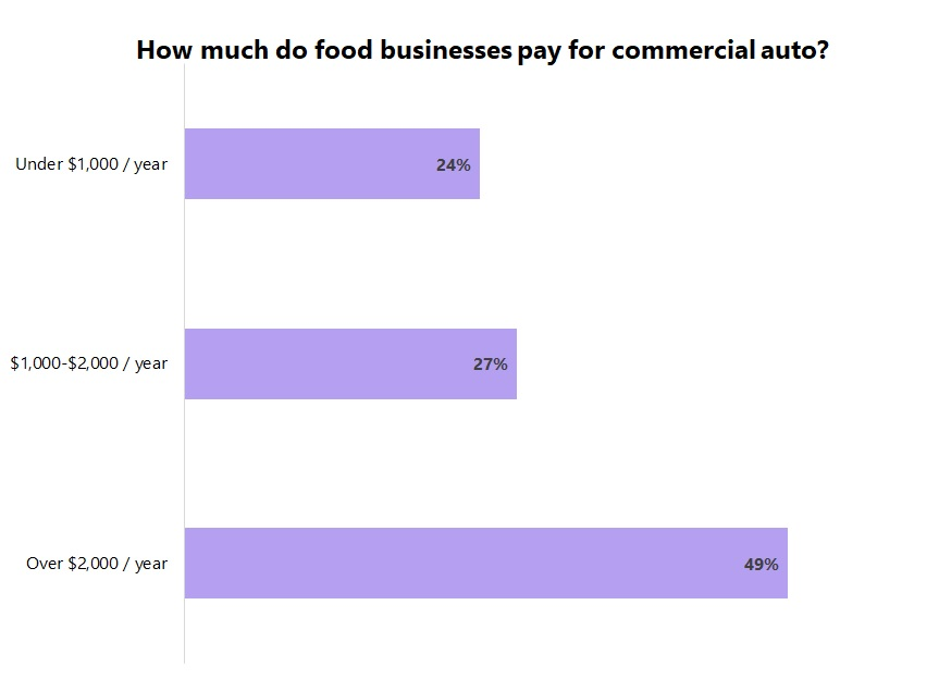 Cost of commercial auto insurance for food and beverage businesses.