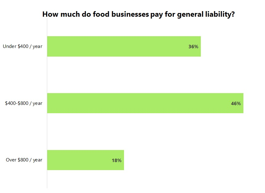 Cost of general liability insurance for food and beverage businesses.