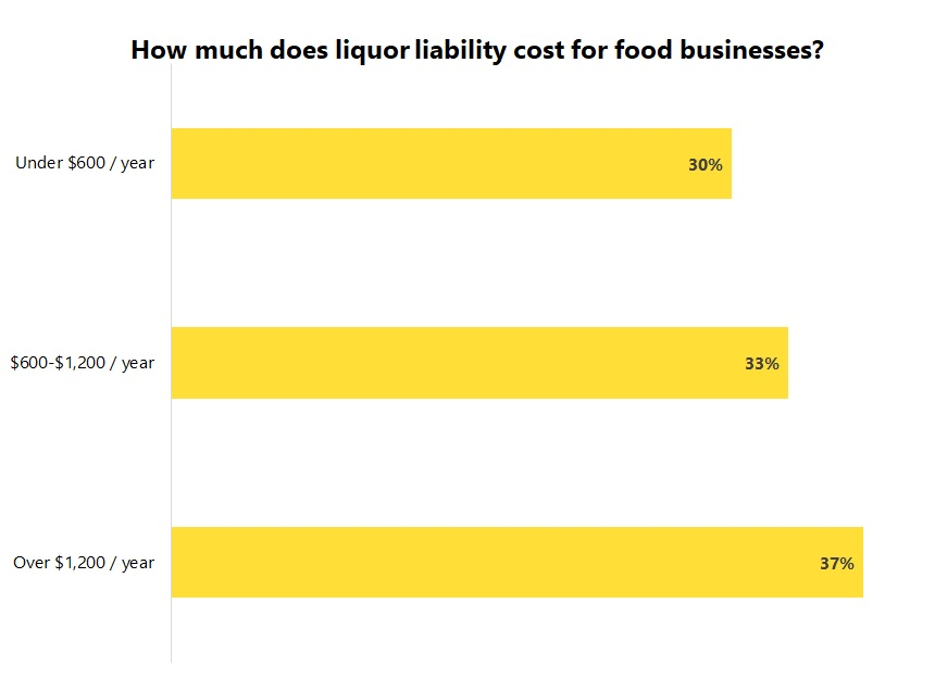 Cost of liquor liability insurance for food and beverage businesses.