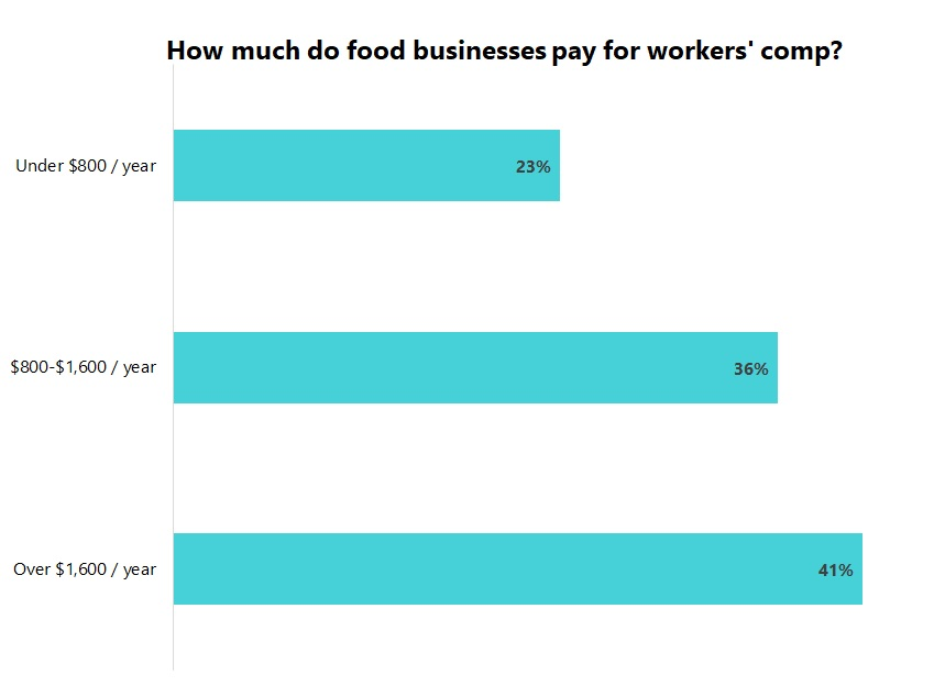 Cost of workers' compensation insurance for food and beverage businesses.