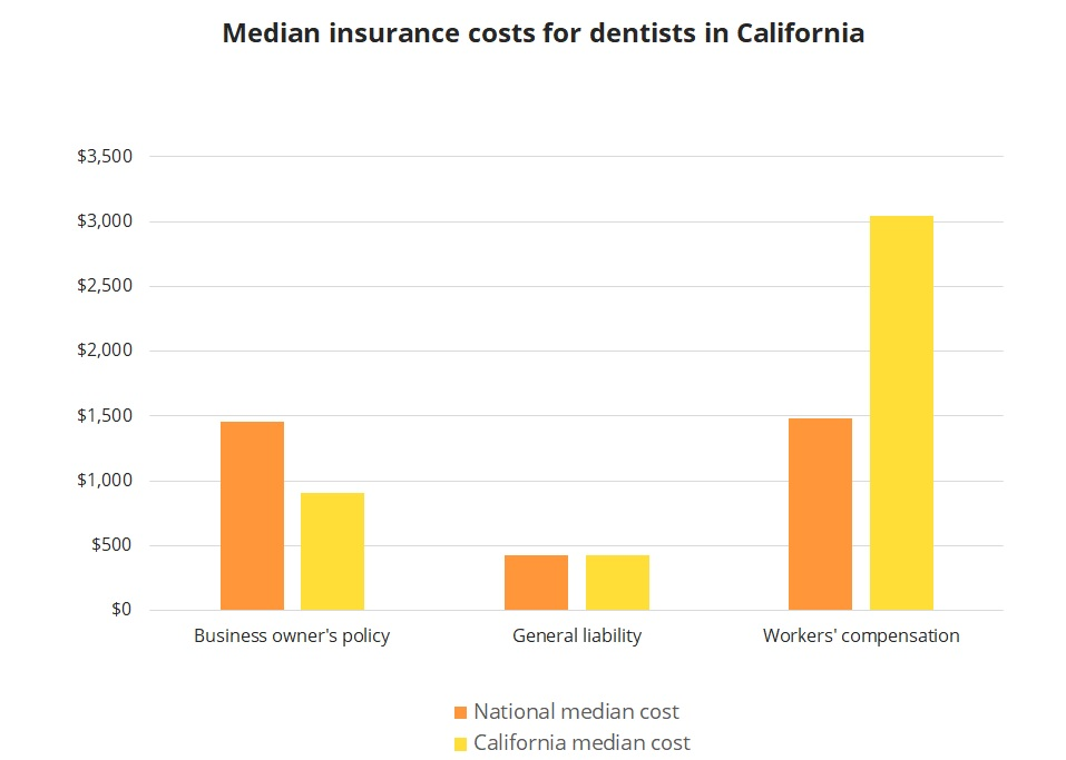 Median insurance costs for dentists in California.