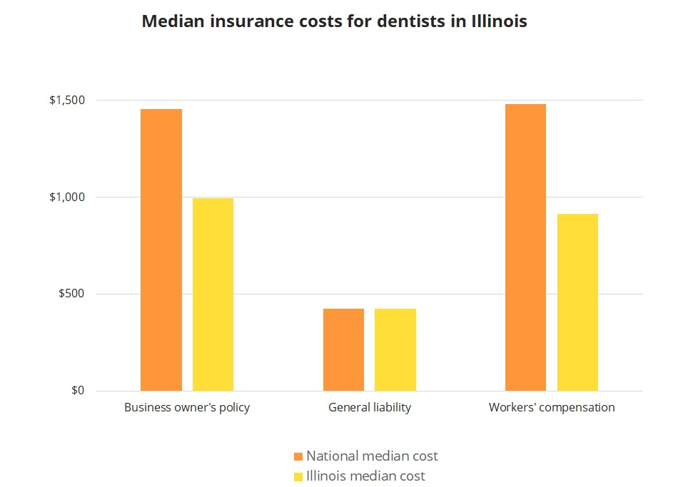Median insurance costs for dentists in Illinois.