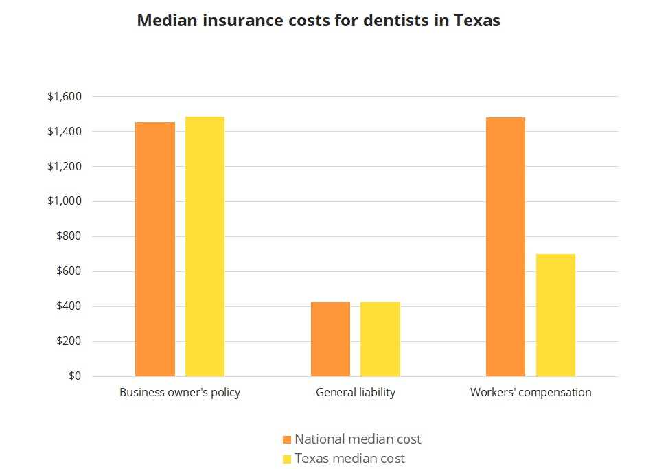 Median insurance costs for dentists in Texas.