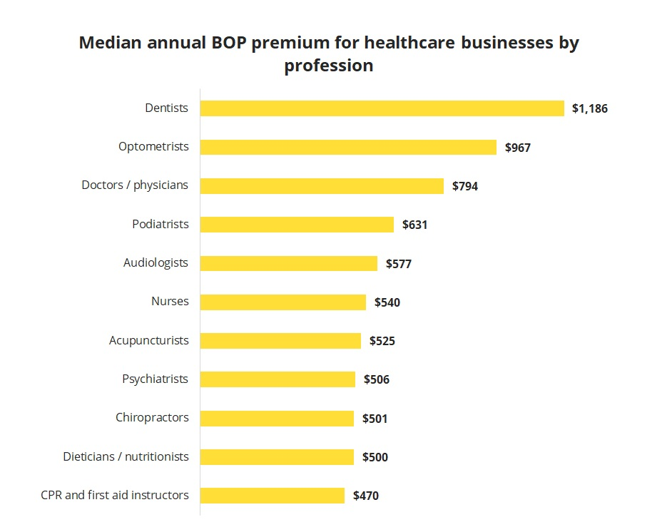 Median annual cost of a business owner's policy by healthcare profession.