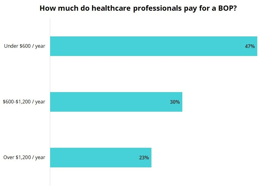 Cost of a business owner's policy for healthcare professionals.
