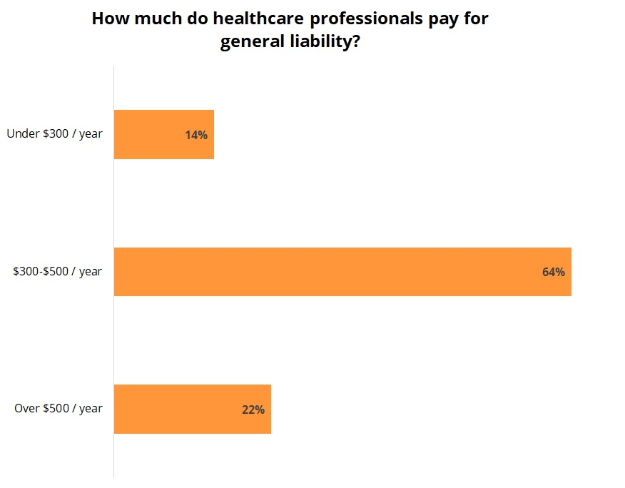Cost of general liability insurance for healthcare professionals.