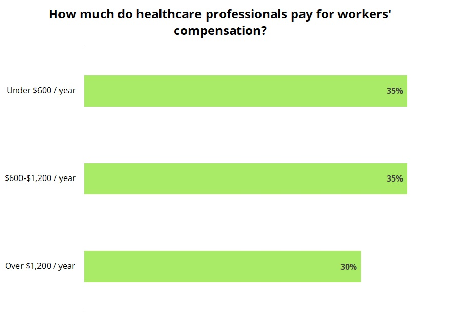 Cost of workers' compensation insurance for healthcare professionals.