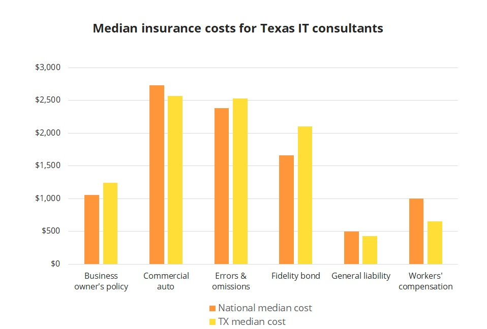 Median insurance costs for Texas IT consultants.