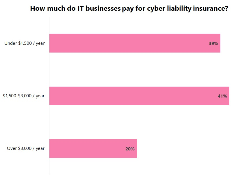 Cost of cyber liability insurance for IT businesses.