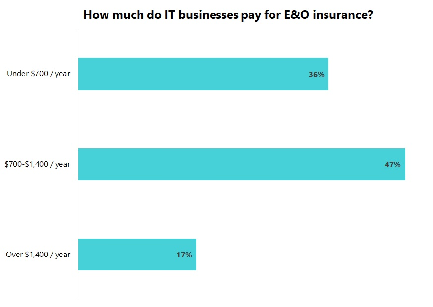 Cost of errors and omissions (E&O) insurance for IT businesses.