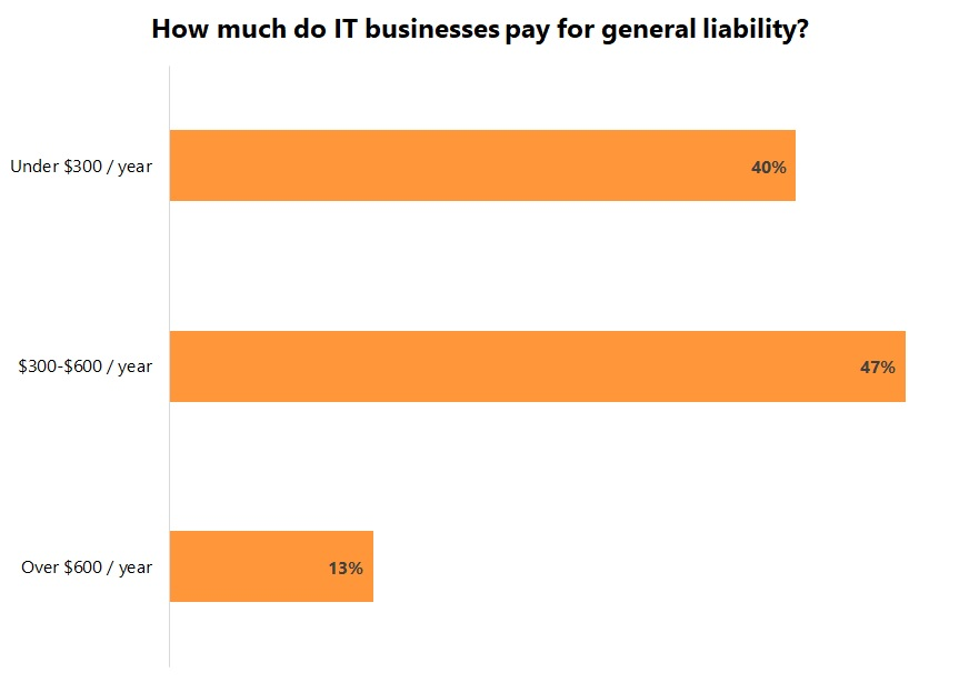 Cost of general liability insurance for IT businesses.