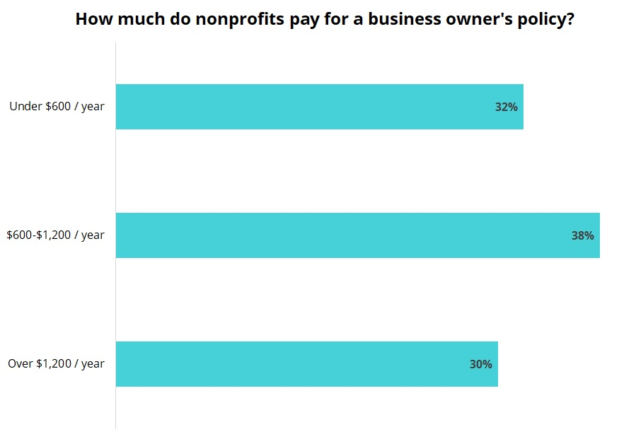 Cost of a business owner's policy for nonprofits.