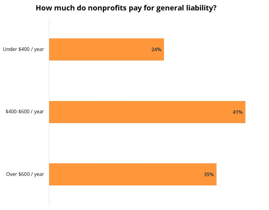 Cost of general liability insurance for nonprofits.