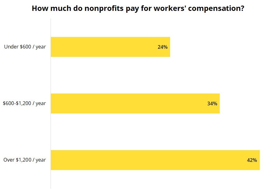 Cost of workers' compensation insurance for nonprofits.