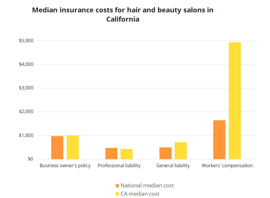 Median insurance costs for hair and beauty salons in California.