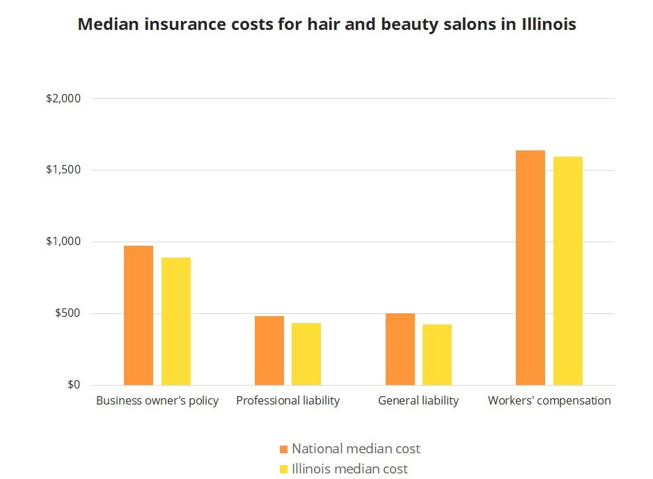 Median insurance costs for hair and beauty salons in Illinois.