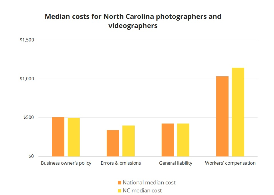 Median business insurance costs for North Carolina photographers and videographers.