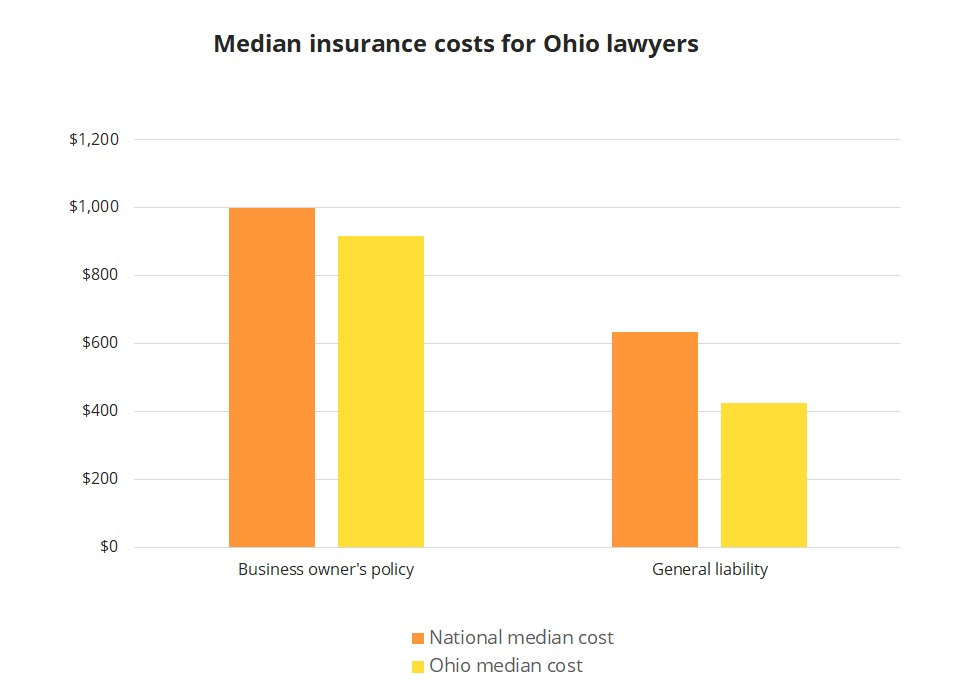 Median insurance costs for Ohio lawyers.