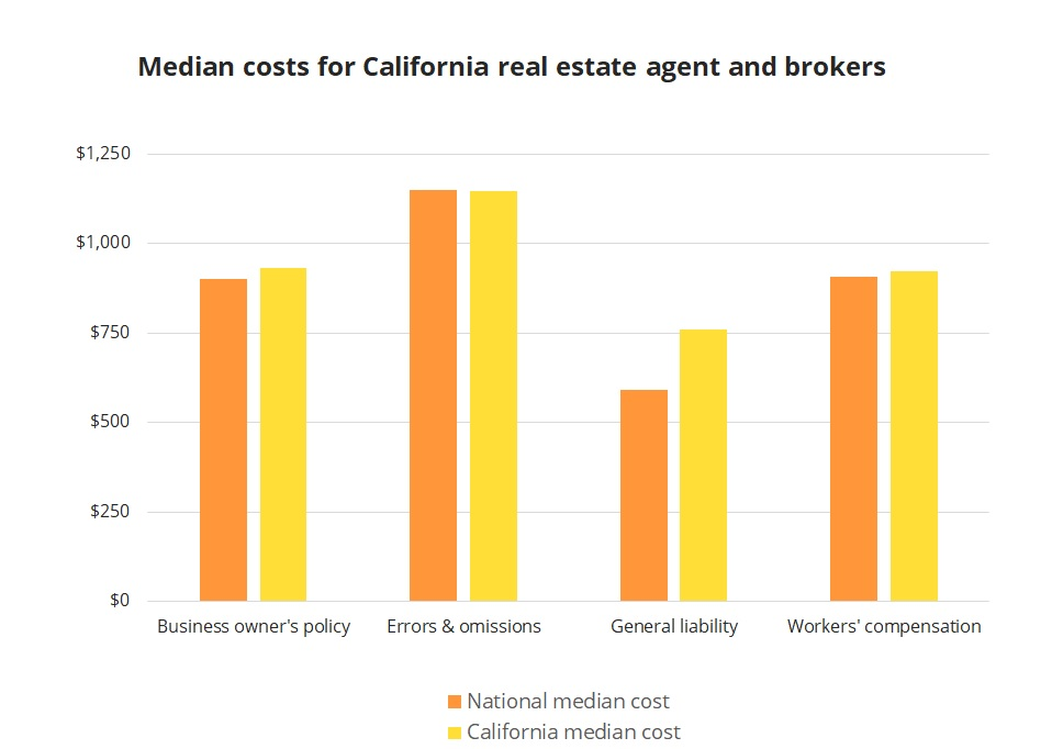 Median insurance costs for California real estate agents and brokers