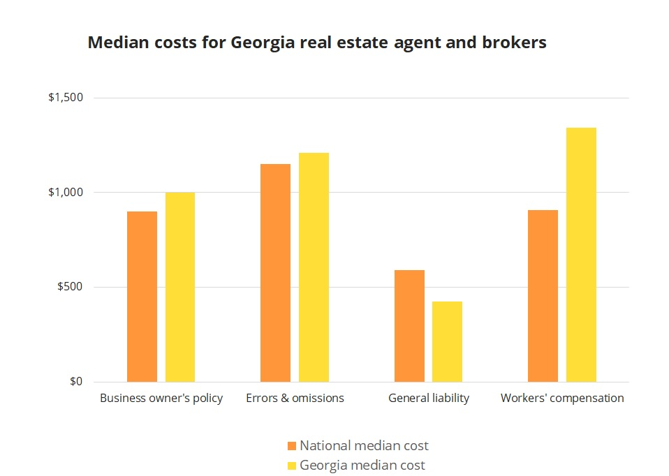 Median insurance costs for Georgia real estate agents and brokers