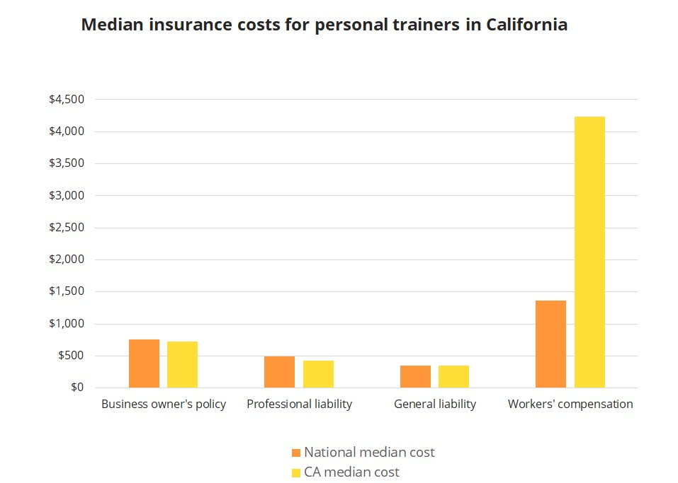 Median insurance costs for personal trainers in California.