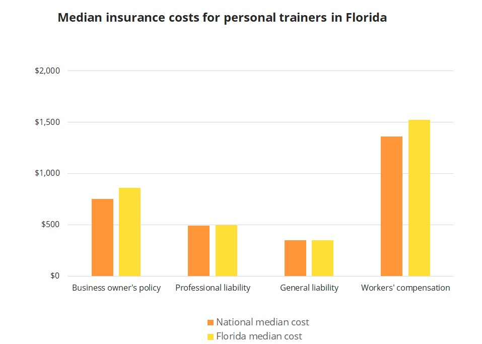 Median insurance costs for personal trainers in Florida.