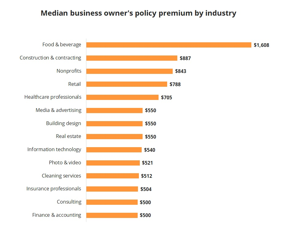 Median annual cost of business owner's policy by industry.
