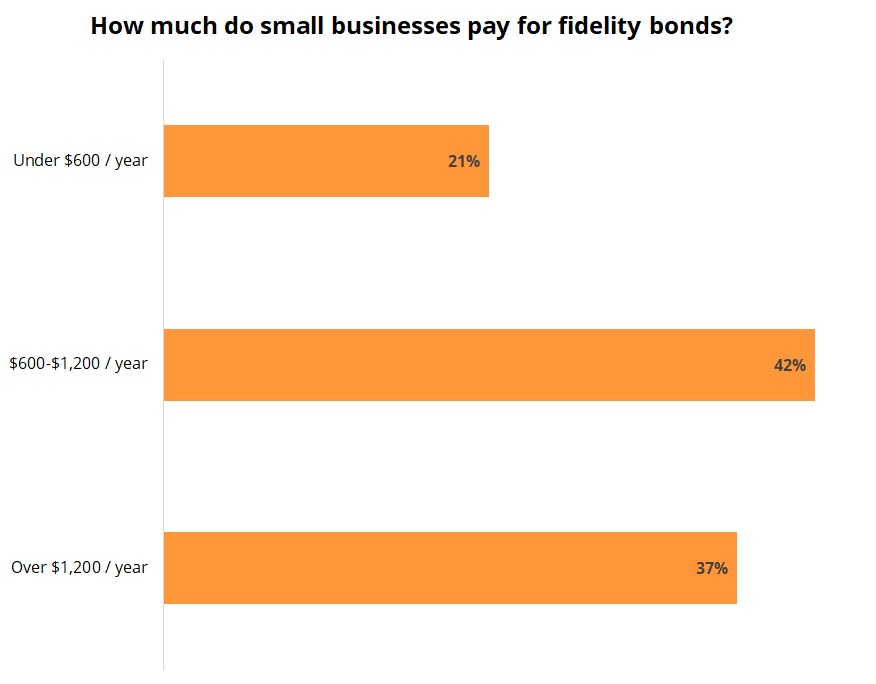 Fidelity bond costs for Insureon customers.