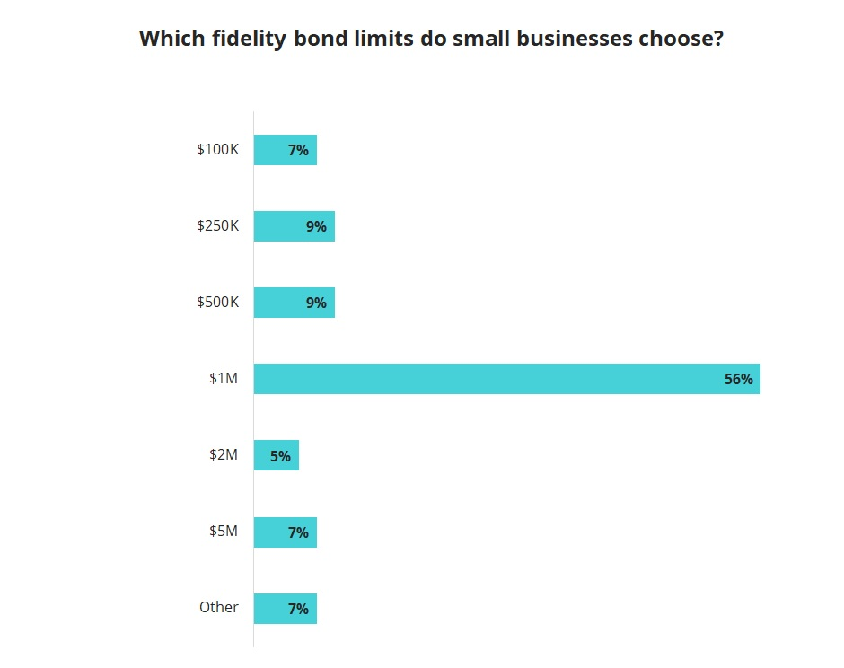 Common fidelity bond policy limits.