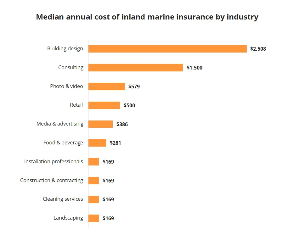Median annual cost of inland marine insurance by industry.