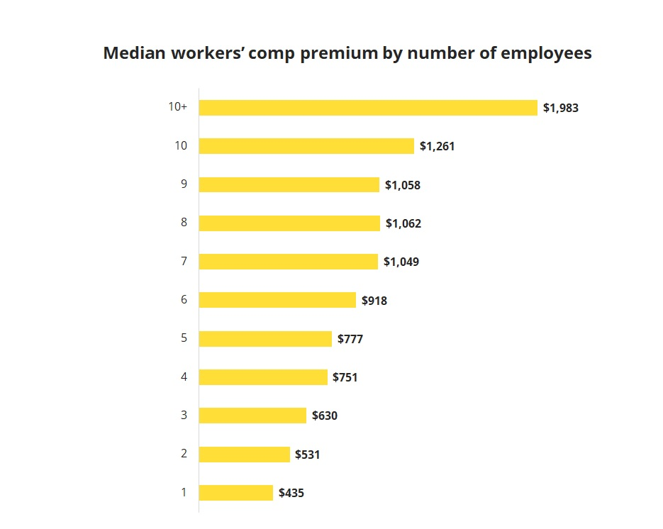 Median workers' comp premium by number of employees.