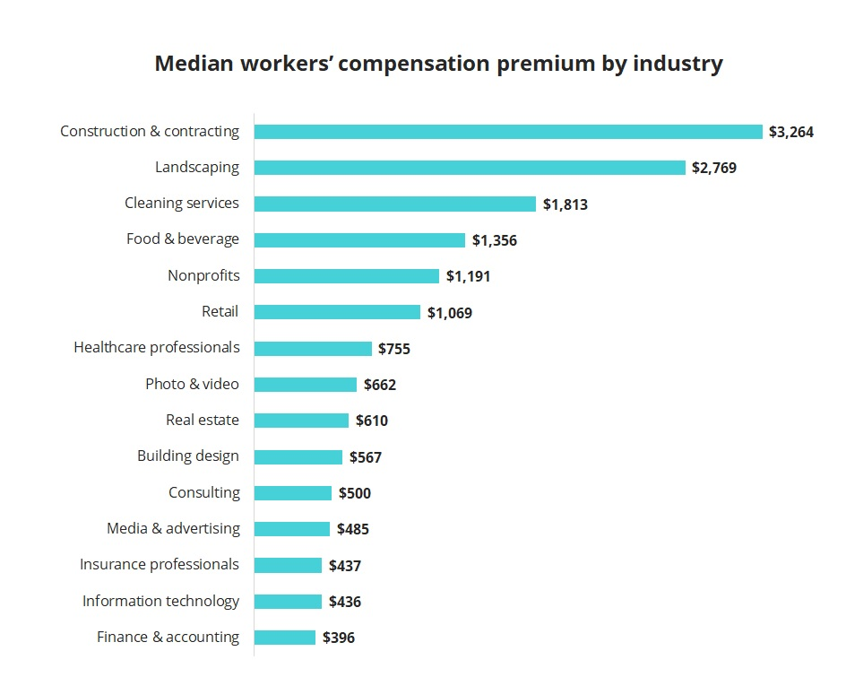 Median workers' comp premium for Insureon customers by industry.