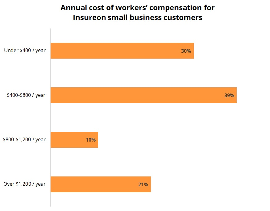 Annual cost of workers' compensation for Insureon small business customers.